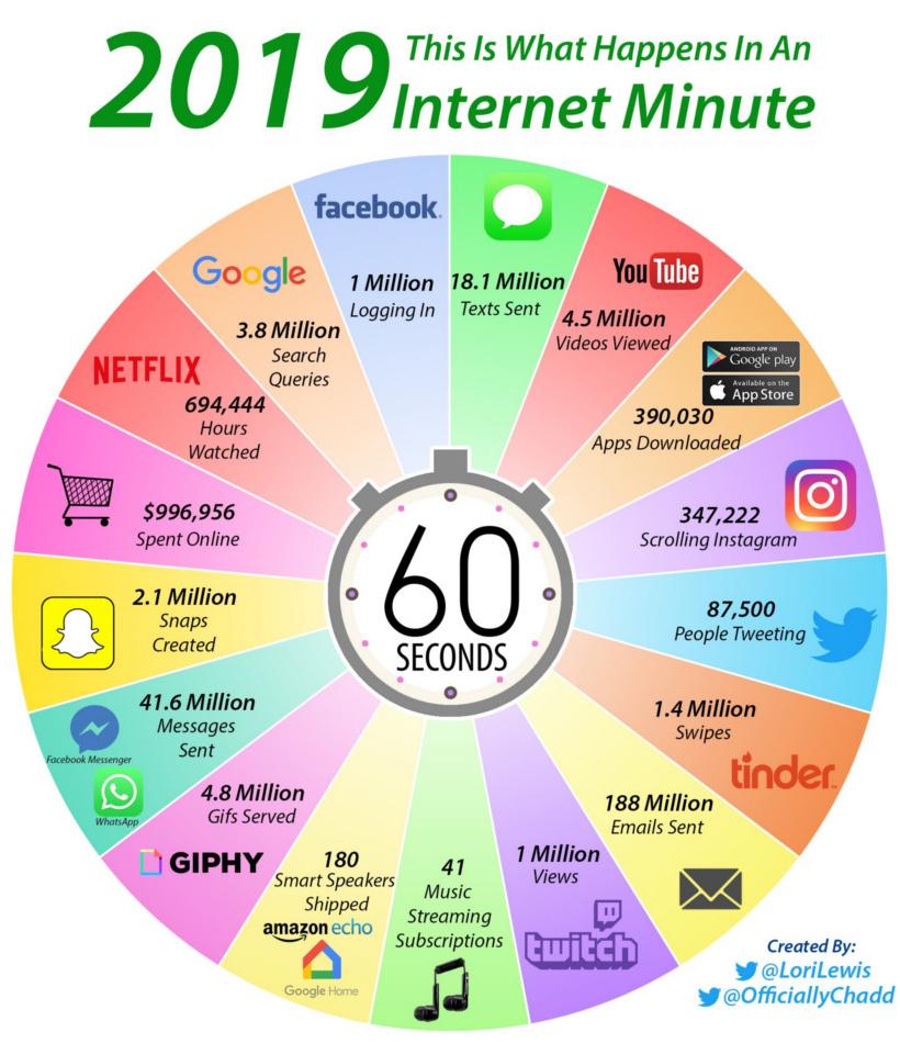 internet under 1 minut